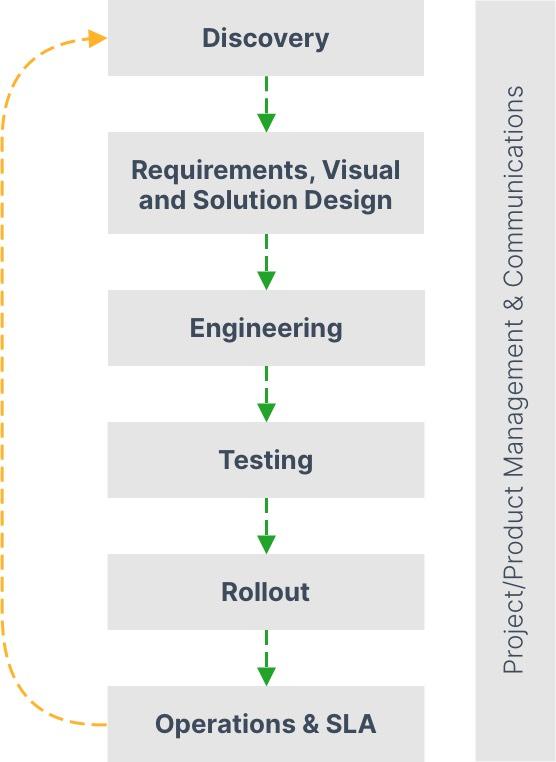Development Process by One Inside