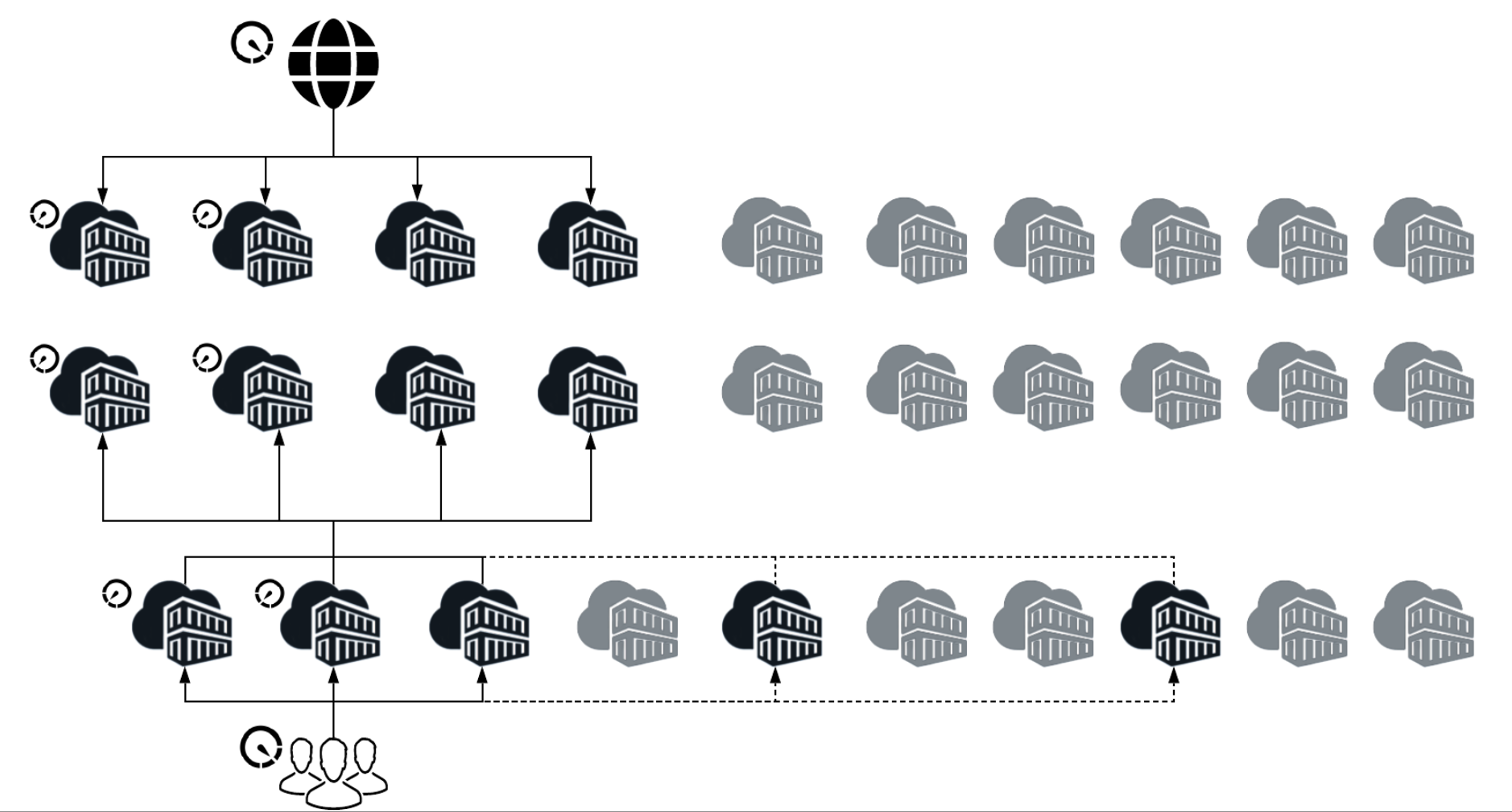 AEM Cloud Service Architecture