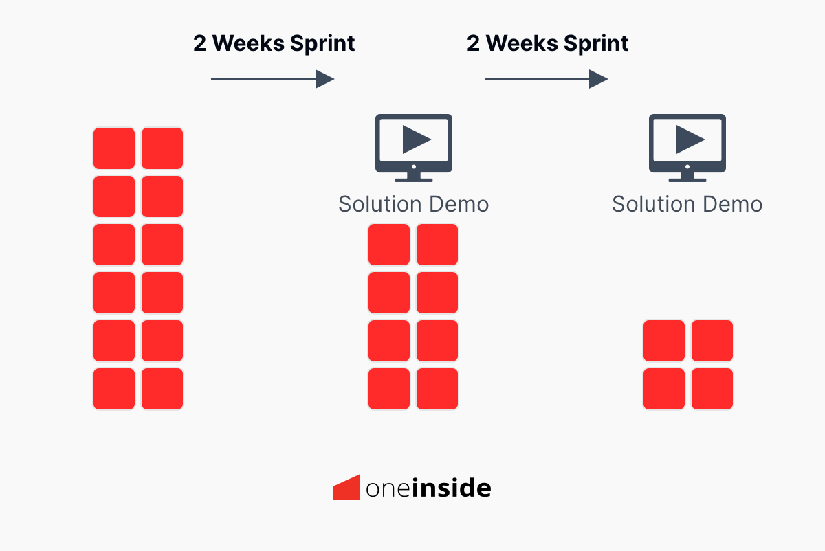 One Inside's agile project approach