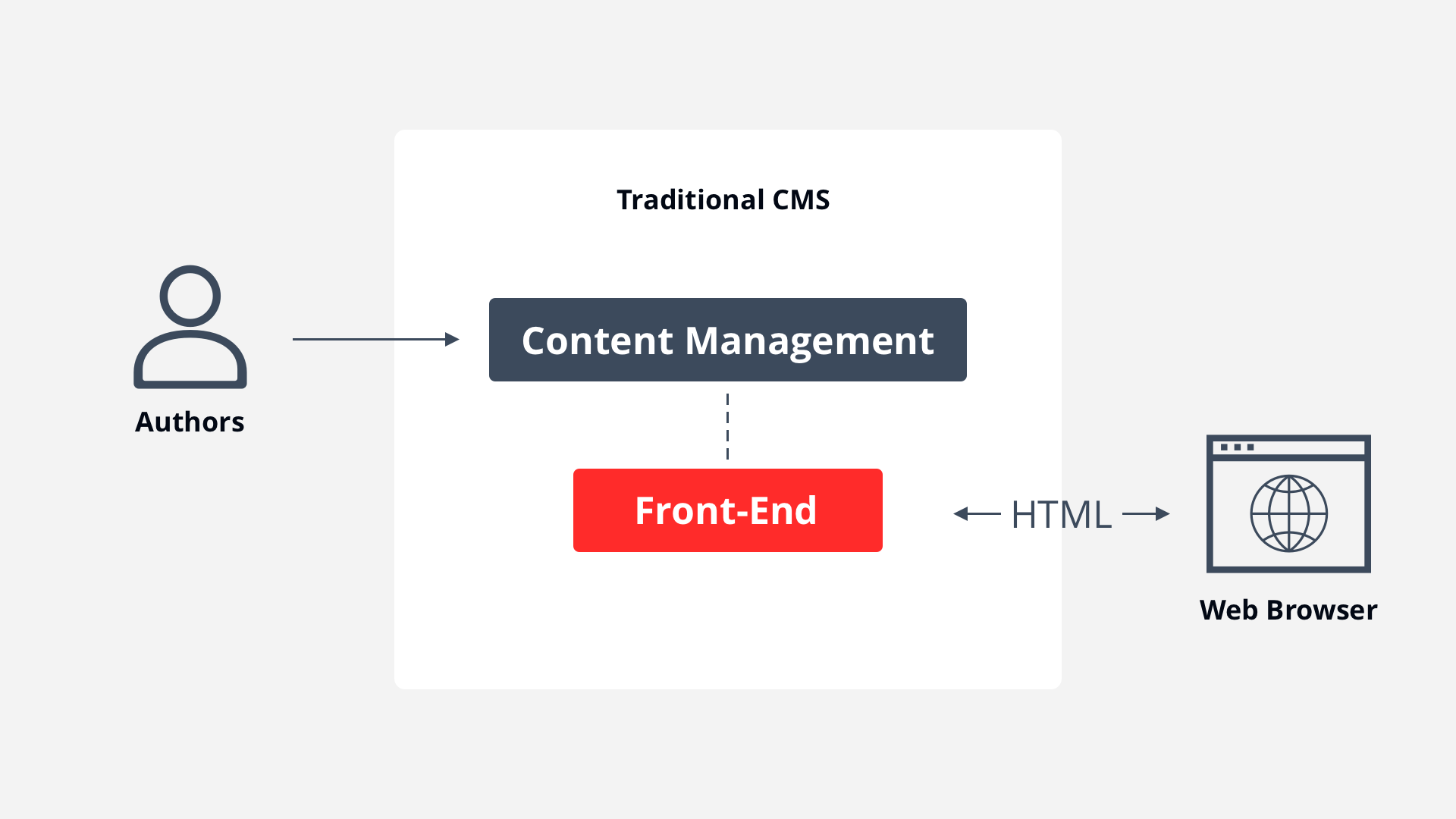What is a traditional CMS