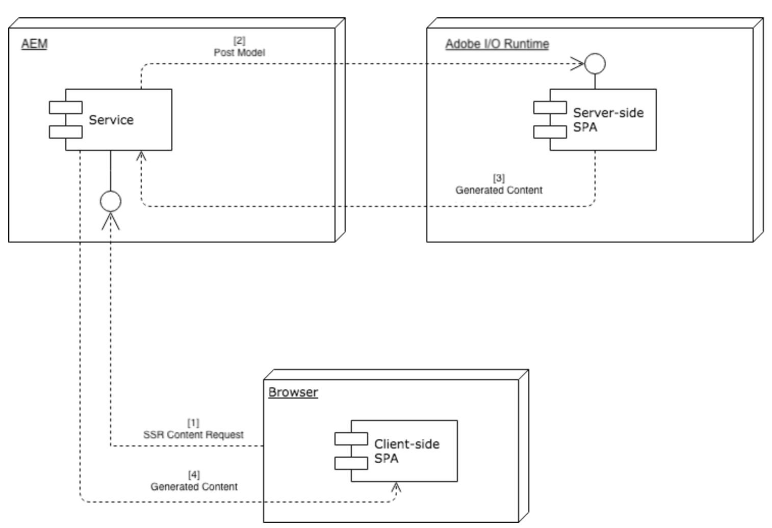 Server Side Rendering (SSR)